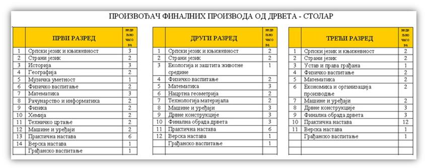 Proizvođač finalnih proizvoda od drveta - III stepen - Raspored